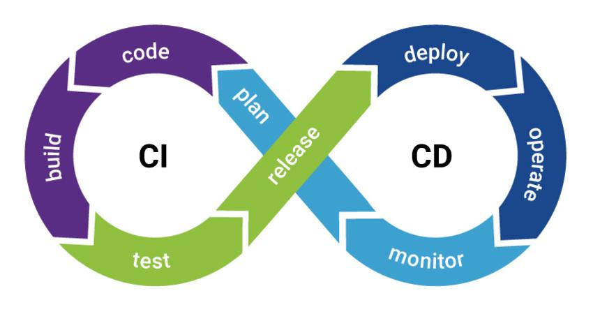 23 CI/CD Tools | journey of quality اتجاهات تطوير البرمجيات 2020